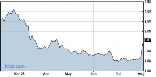 RAD 6-Month Chart