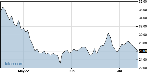 RAMP 3-Month Chart