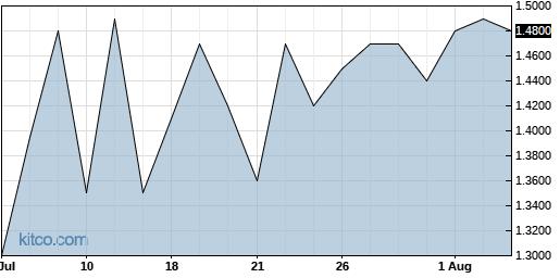 RBCN 1-Month Chart