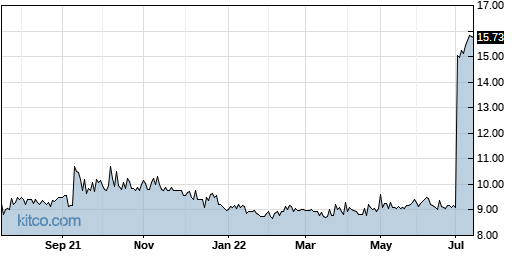 RBCN 1-Year Chart
