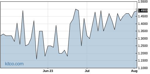 RBCN 3-Month Chart