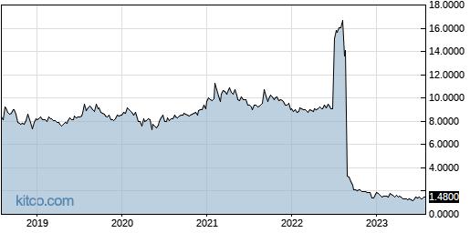 RBCN 5-Year Chart
