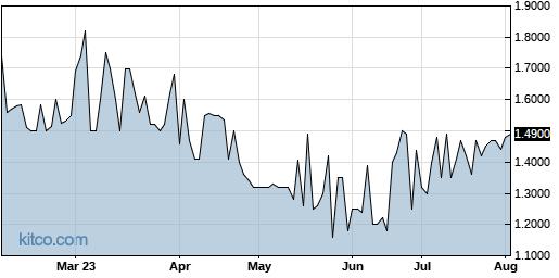 RBCN 6-Month Chart