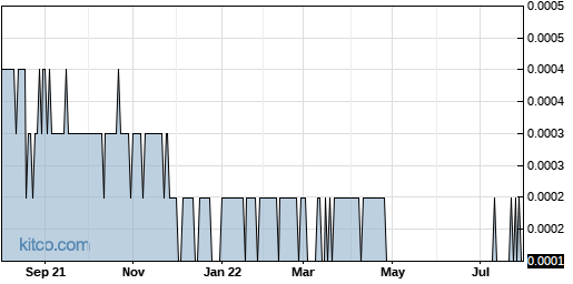 RBNW 1-Year Chart