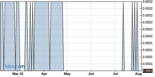 RBNW 6-Month Chart