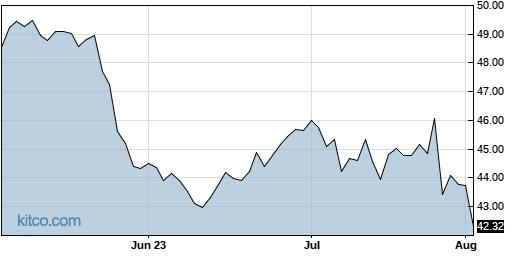 RCI 3-Month Chart