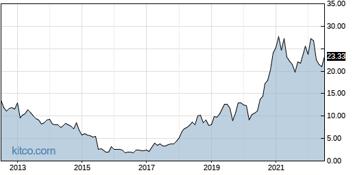 RCM 10-Year Chart