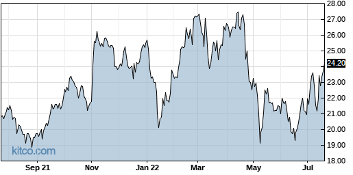 RCM 1-Year Chart