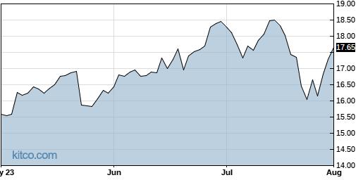 RCM 3-Month Chart