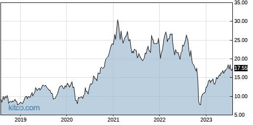 RCM 5-Year Chart