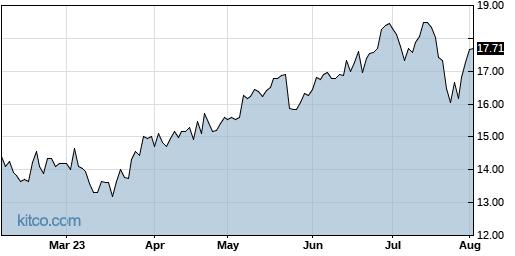 RCM 6-Month Chart