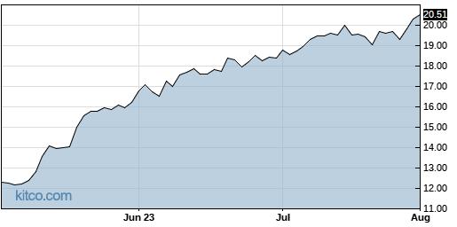 RCMT 3-Month Chart