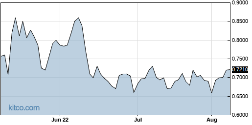 RCON 3-Month Chart