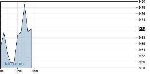 RDCM 1-Day Chart