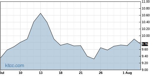 RDCM 1-Month Chart