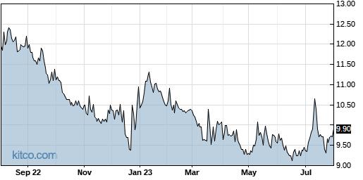 RDCM 1-Year Chart
