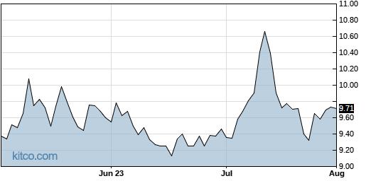 RDCM 3-Month Chart