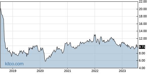 RDCM 5-Year Chart
