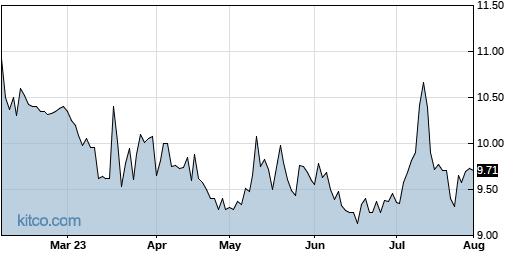 RDCM 6-Month Chart