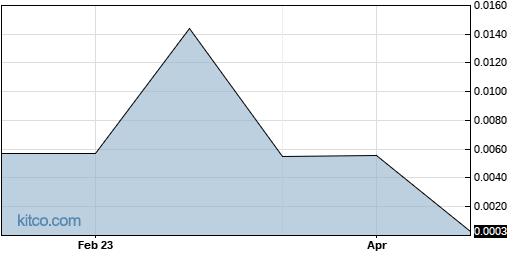 RDVA 5-Year Chart