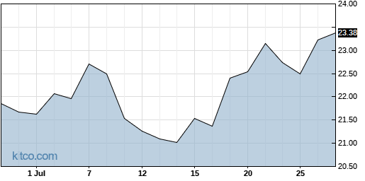 RDWR 1-Month Chart