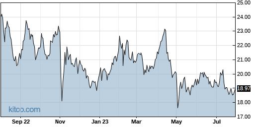 RDWR 1-Year Chart