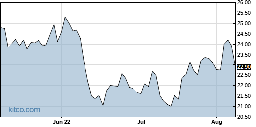 RDWR 3-Month Chart