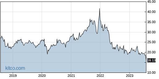 RDWR 5-Year Chart