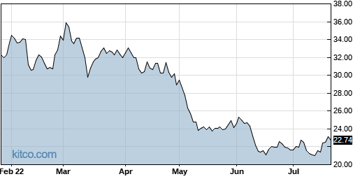RDWR 6-Month Chart