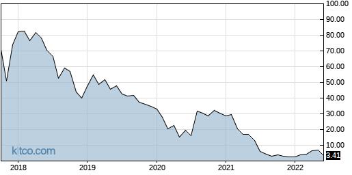 REDU 10-Year Chart