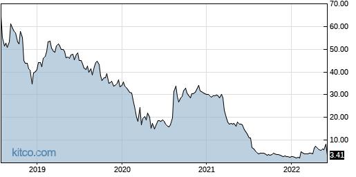 REDU 5-Year Chart