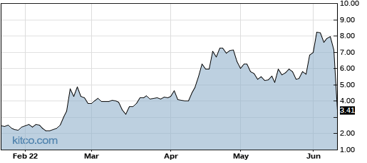 REDU 6-Month Chart
