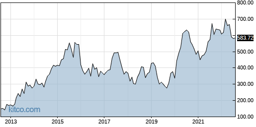 REGN 10-Year Chart