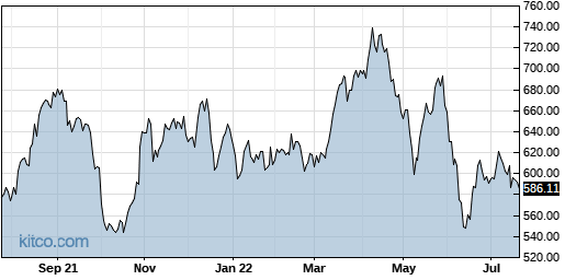 REGN 1-Year Chart