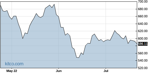 REGN 3-Month Chart