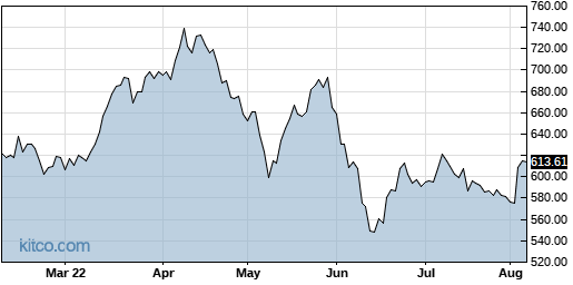 REGN 6-Month Chart