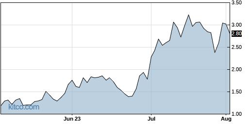 REKR 3-Month Chart