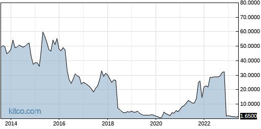 RENN 10-Year Chart