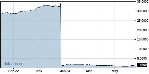 RENN 1-Year Chart