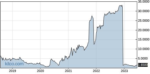 RENN 5-Year Chart