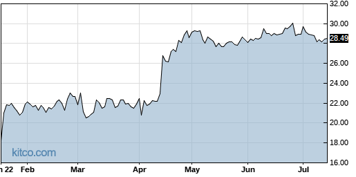 RENN 6-Month Chart