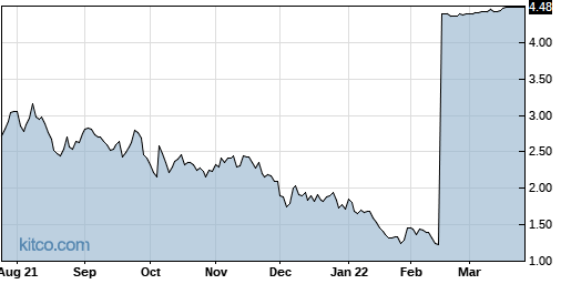 RESN 1-Year Chart