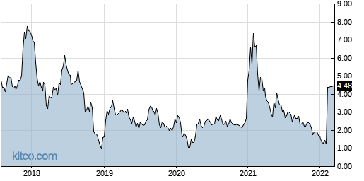 RESN 5-Year Chart