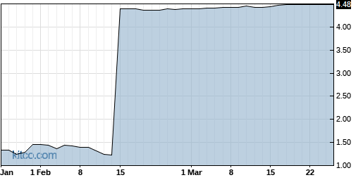 RESN 6-Month Chart