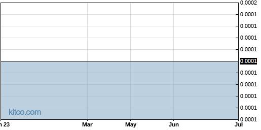 RETC 1-Year Chart