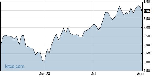 RETL 3-Month Chart