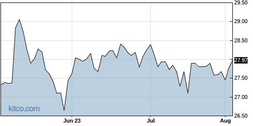 REYN 3-Month Chart