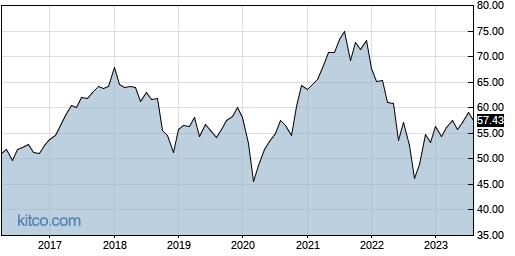 RFDI 10-Year Chart