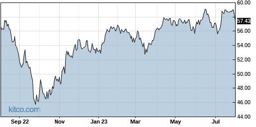 RFDI 1-Year Chart