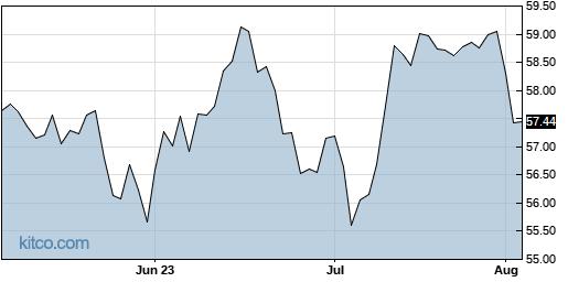 RFDI 3-Month Chart